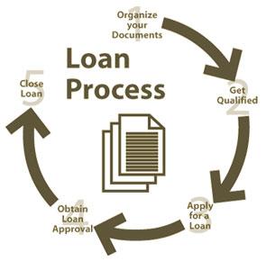 Proses Pemberian Kredit 1 : Pengumpulan Informasi Debitur