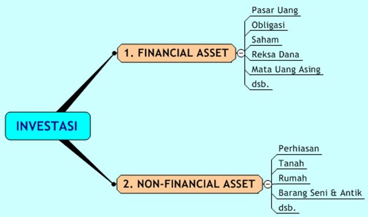 Modul Reksa Dana lengkap | Dunia Investasi