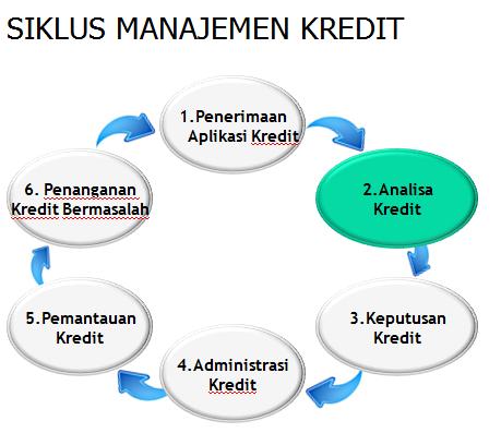 Manajemen Kredit (Perkreditan) Perbankan