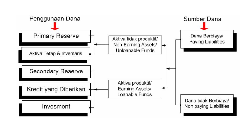 Manajemen Dana dan Likuiditas Bank