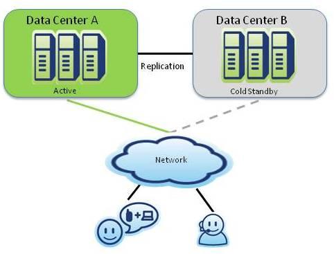 sistem komputer disaster recovery center